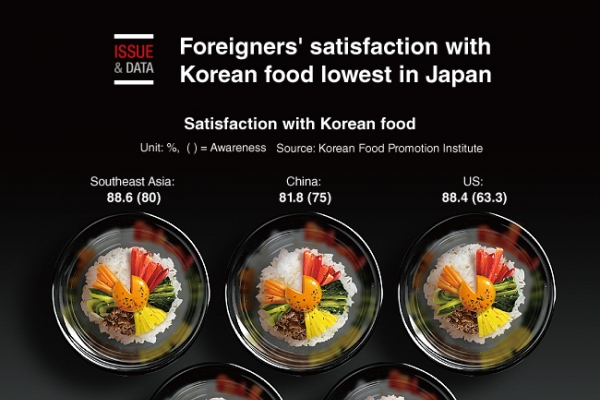 [Graphic News] Foreigners' satisfaction with Korean food lowest in Japan
