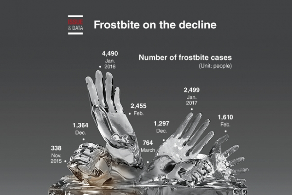 [Graphic News] Frostbite on the decline