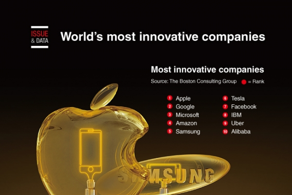 [Graphic News] World's most innovative companies