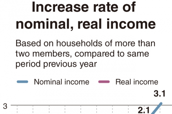 [Monitor] Korea's household income improves on-year