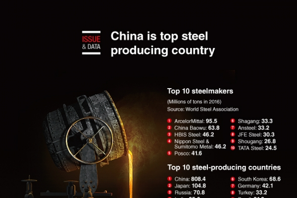 [Graphic News] China is top steel producing country