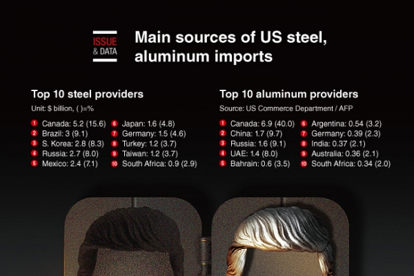 [Graphic News] Main sources of US steel, aluminum imports