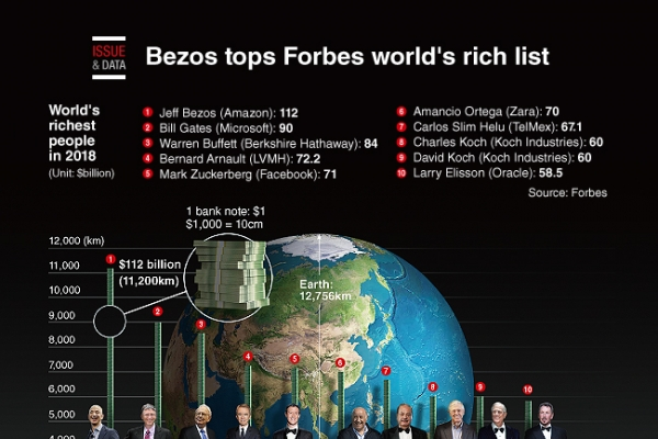 [Graphic News] Bezos tops Forbes world's rich list