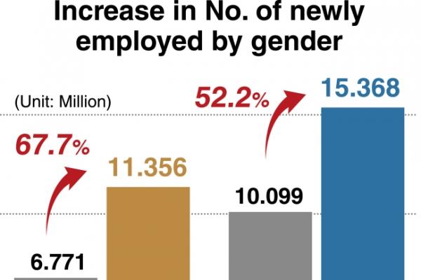[Monitor] Job market for women greatly improves