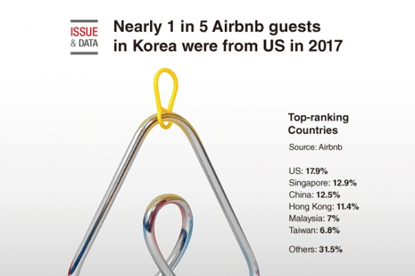 [Graphic News] Nearly 1 out of 5 guests in S. Korea were from US in 2017: Airbnb