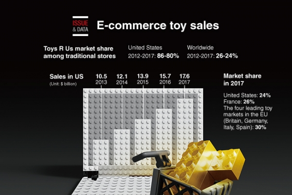 [Graphic News] E-commerce toy sales