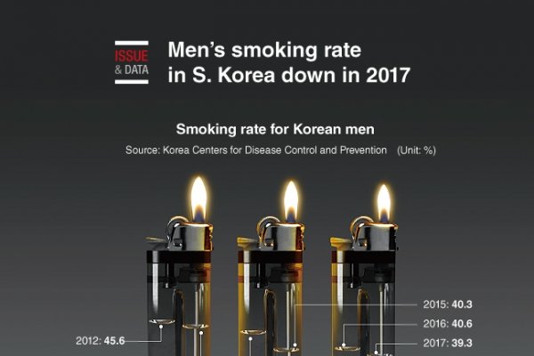 [Graphic News] Men's smoking rate in S. Korea down in 2017