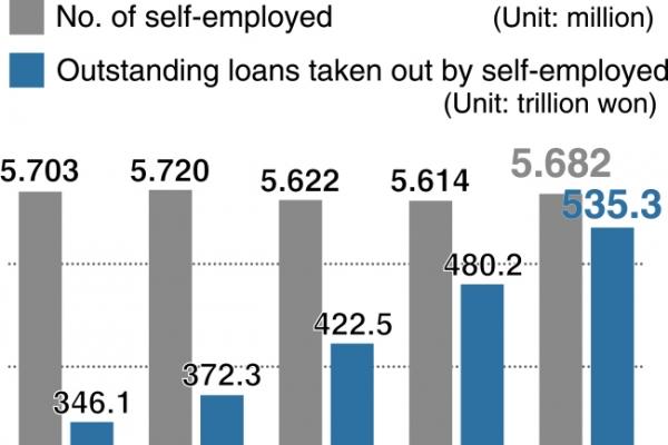 [Monitor] Loans taken by self-employed surge