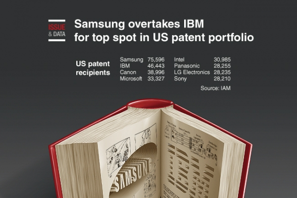 [Graphic News] Samsung overtakes IBM for top spot in US patent portfolio