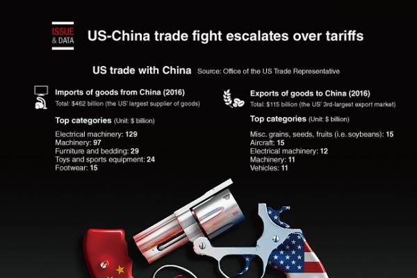 [Graphic News] US-China trade fight escalates over tariffs