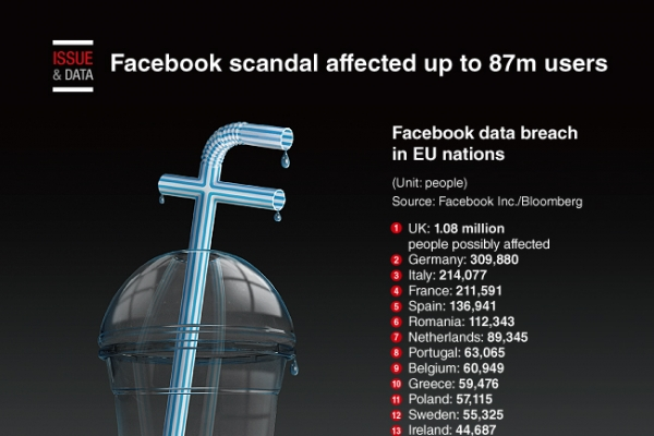 [Graphic News] Facebook scandal affected up to 87m users