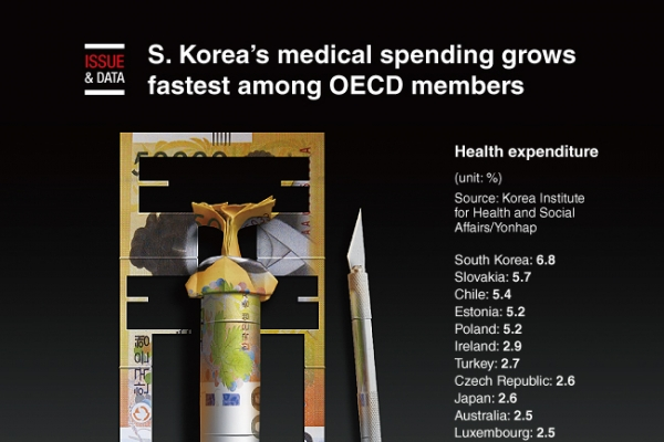 [Graphic News] S. Korea's medical spending grows fastest among OECD members