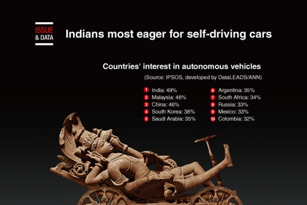 [Graphic News] Indians most eager for self-driving cars