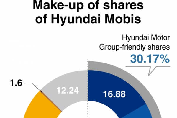 [Monitor] Crucial week ahead for Hyundai