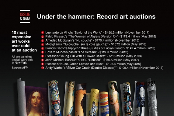 [Graphic News] Under the hammer: Record art auctions