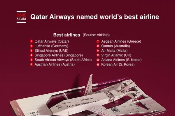 [Graphic News] Qatar Airways named world's best airline