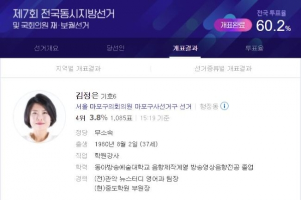 'Kim Jong-un,' 'Park Geun-hye' names draw attention at local elections