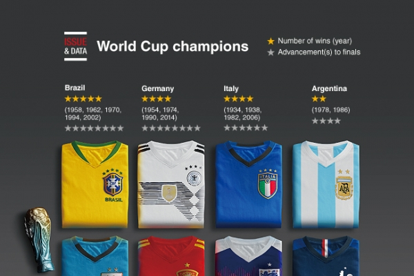 [Graphic News] World Cup champions