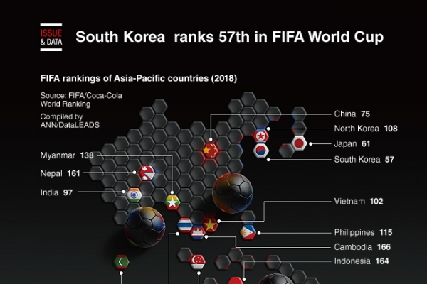 [Graphic News] South Korea is ranked 57 in FIFA World Cup rankings