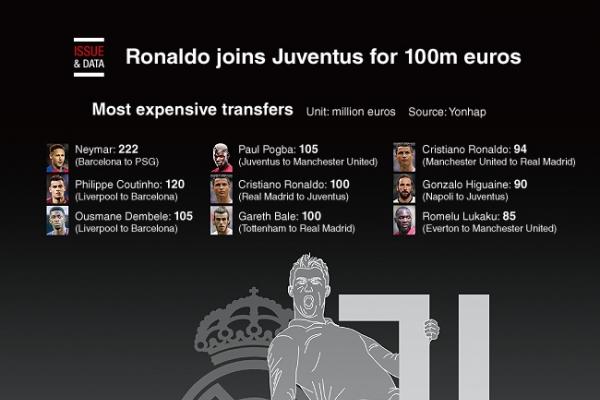 [Graphic News] Ronaldo joins Juventus for 100m euros