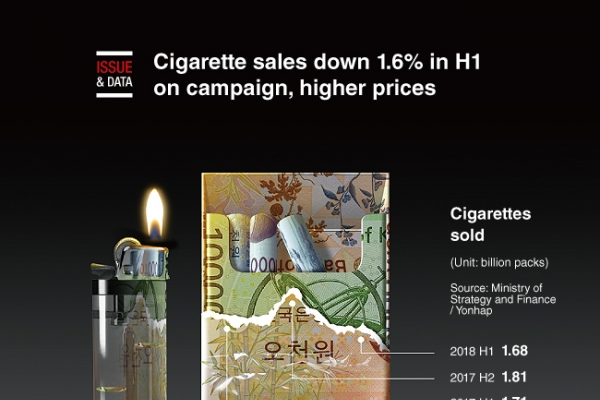 [Graphic News] Cigarette sales down 1.6% in H1 on campaign, higher prices