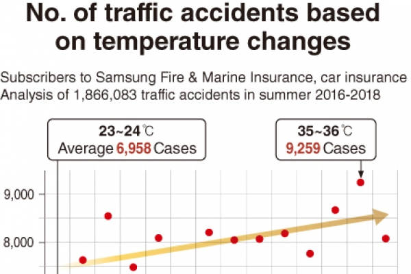 [Monitor] Heat wave leads to more traffic accidents