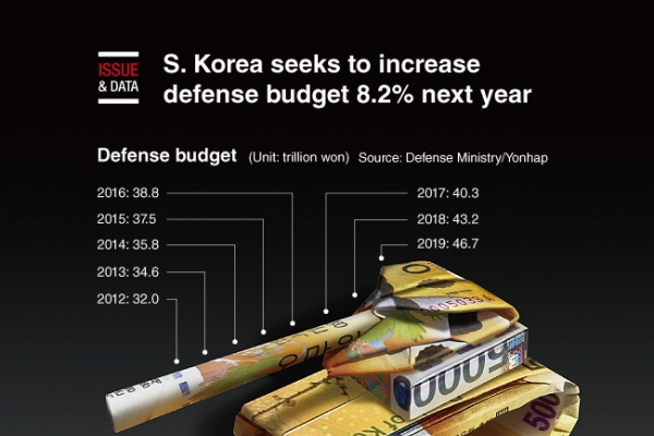 [Graphic News] S. Korea seeks to increase defense budget 8.2% next year