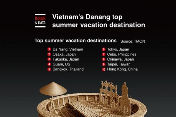 [Graphic News] Vietnam's Danang top summer vacation destination