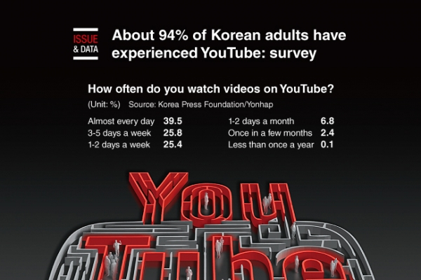 [Graphic News] About 94% of Korean adults have experienced YouTube: survey