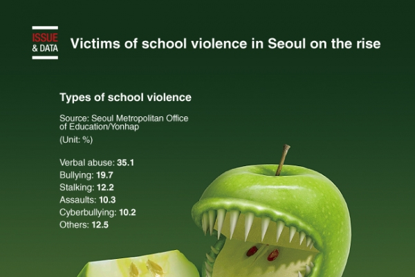 [Graphic News] Victims of school violence in Seoul on the rise