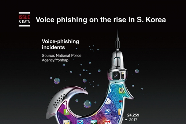 [Graphic News] Voice phishing on the rise in S. Korea