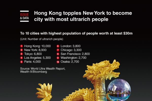 [Graphic News] Hong Kong topples New York to become city with most ultrarich people