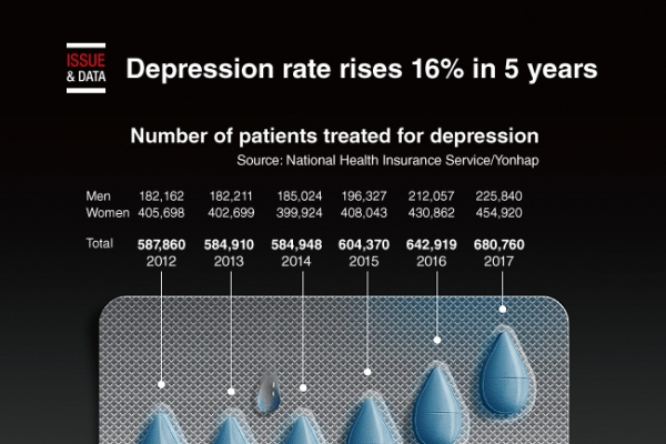 [Graphic News] Depression rate rises 16% in 5 years
