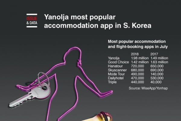 [Graphic News] Yanolja most popular accommodation app in S. Korea
