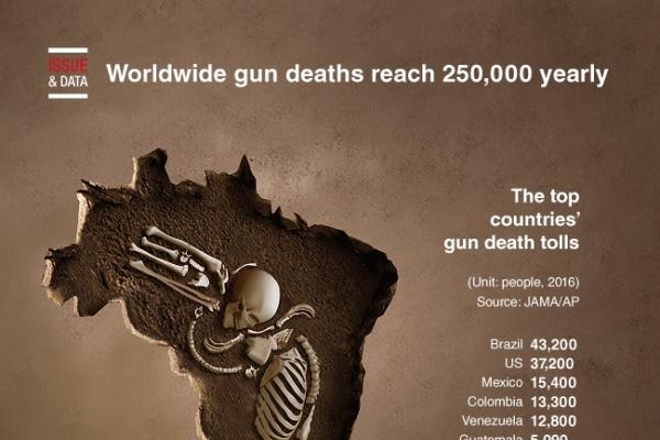[Graphic News] Worldwide gun deaths reach 250,000 yearly