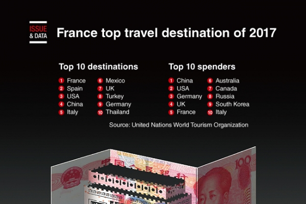 [Graphic News] France top travel destination of 2017
