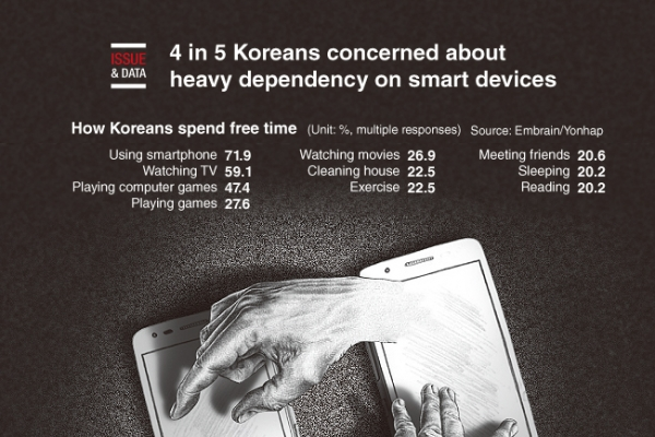 [Graphic News] 4 in 5 Koreans concerned about heavy dependency on smart devices