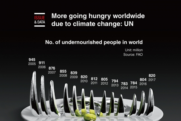 [Graphic News] More going hungry worldwide due to climate change: UN