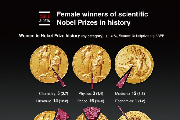 [Graphic News] Female winners of scientific Nobel Prizes in history