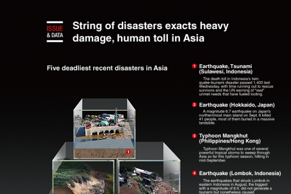 [Graphic News] String of disasters exacts heavy damage, human toll in Asia