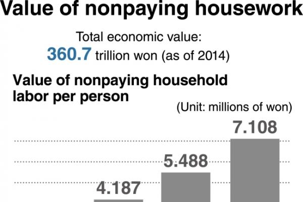 [Monitor] Economic value of household labor reaches W360tr
