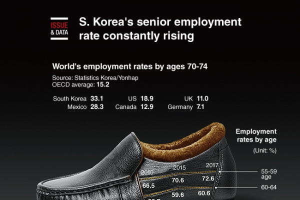 [Graphic News] S. Korea's senior employment rate constantly rising: data