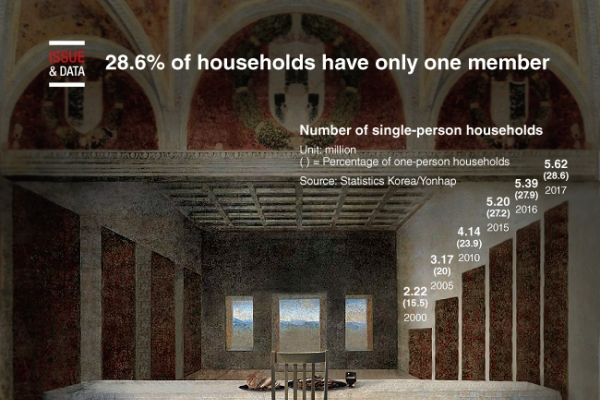 [Graphic News] 28.6% of households have only one member