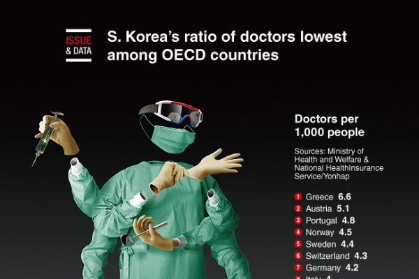 [Graphic News] S. Korea's ratio of doctors lowest among OECD countries