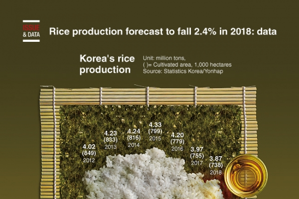 [Graphic News] Rice production forecast to fall 2.4% in 2018: data