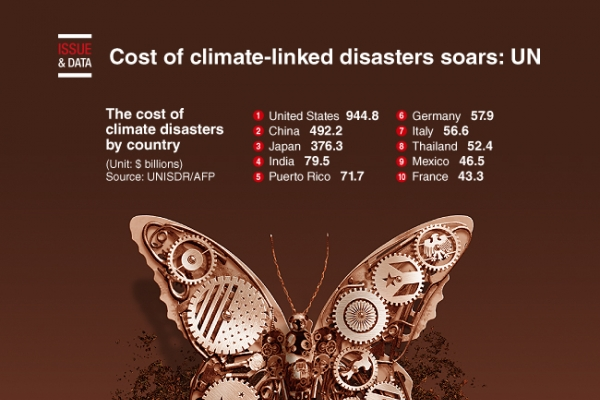 [Graphic News] Cost of climate-linked disasters soars: UN