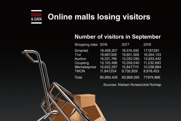 [Graphic News] Online malls losing visitors
