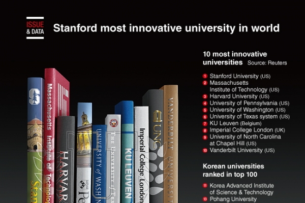 [Graphic News] Stanford most innovative university in world