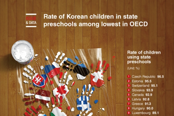 [Graphic News] Rate of Korean children in state preschools among lowest in OECD