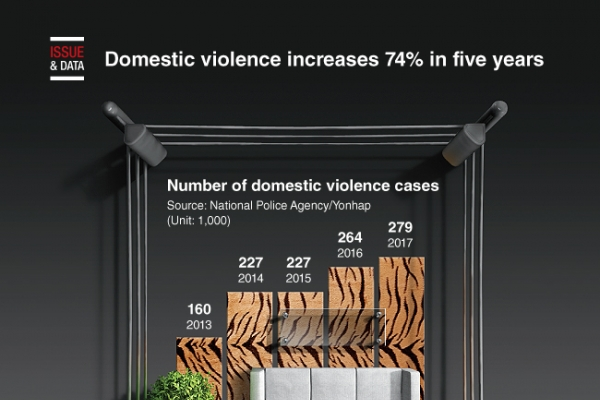 [Graphic News] Domestic violence increases 74% in five years